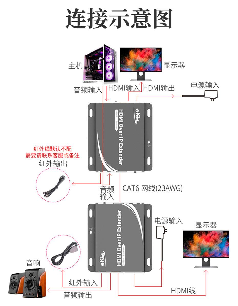 150米HDMI网络延长器1对多HE150支持音视频同步传输