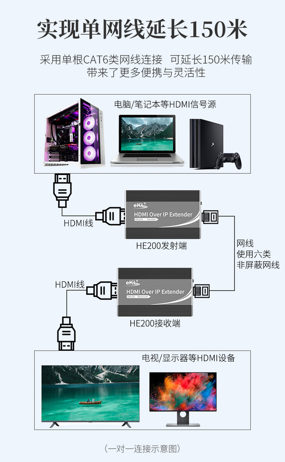 150米HDMI网线延长器HE200采用六类非屏蔽网线1对1连接使用示意图