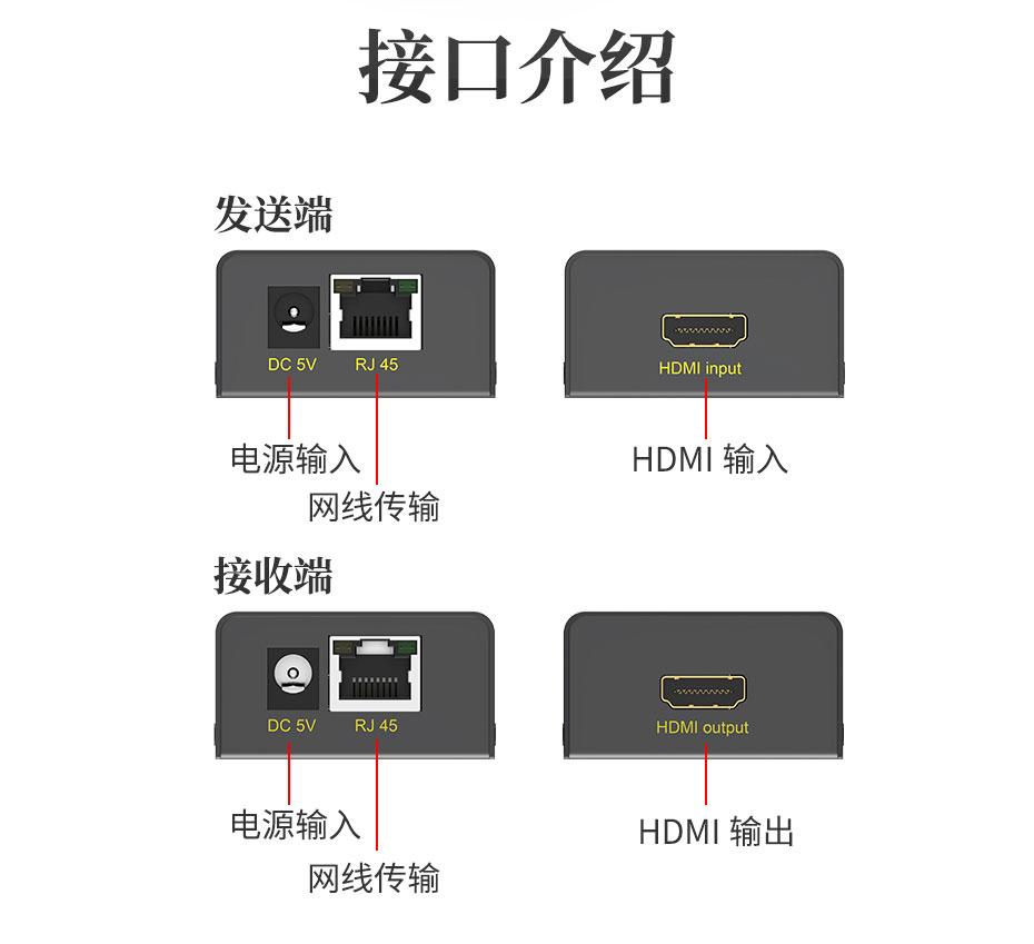60米HDMI单网线延长器HE60接口说明