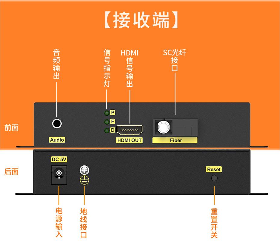 20千米单模单纤HDMI光纤延长器HF200接收端接口介绍
