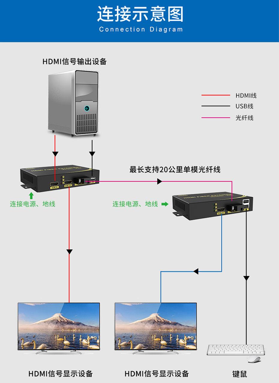 20千米HDMI KVM光端机HFKU200连接使用示意图