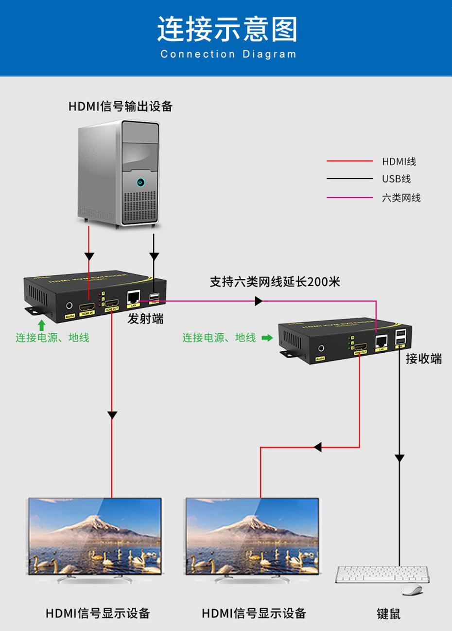 200米HDMI KVM网络延长器HKU200连接使用示意图
