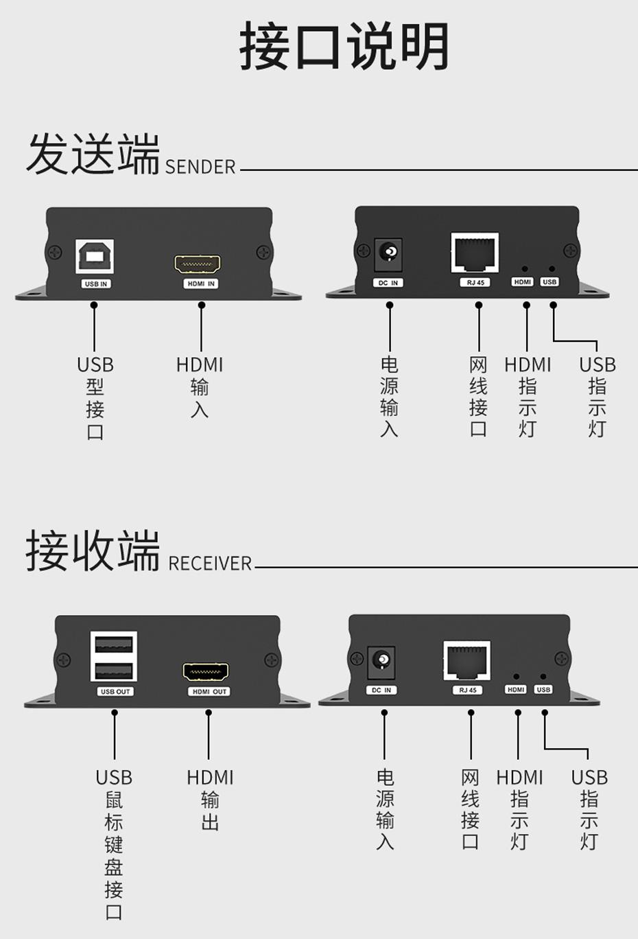 100米HDMI KVM网络延长器HU12接口说明