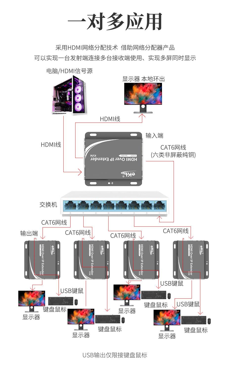 HDMI KVM延长器HU150 1对多连接使用示意图