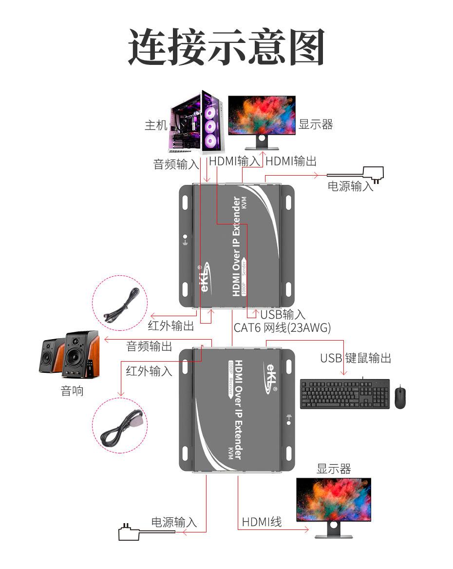 HDMI KVM延长器HU150 1对1连接使用示意图