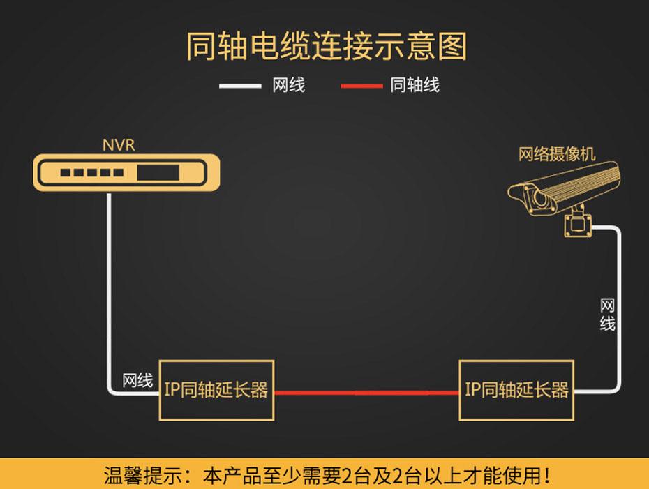 500米IP同轴延长器NCR500设备连接使用示意图(注:不支持级联)