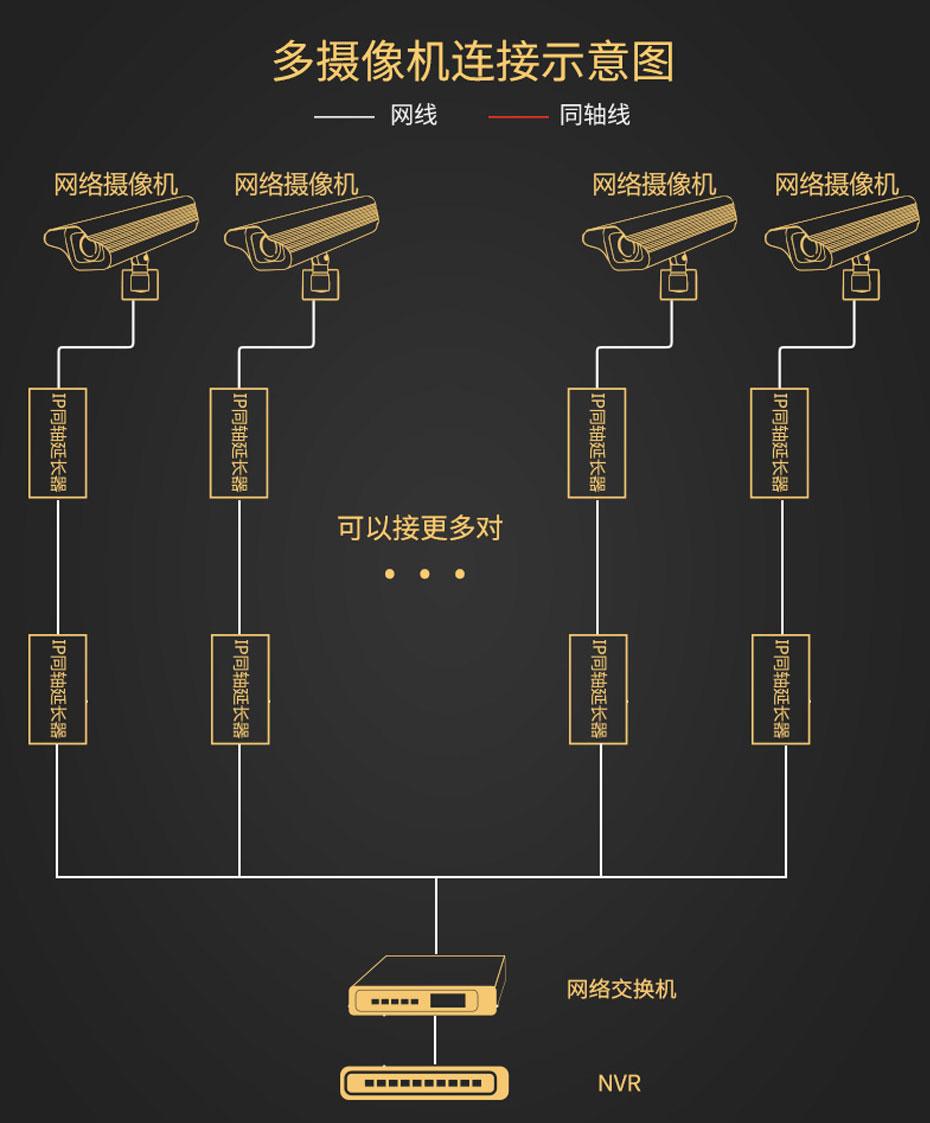 500米IP同轴延长器NCR500多摄像机连接使用示意图