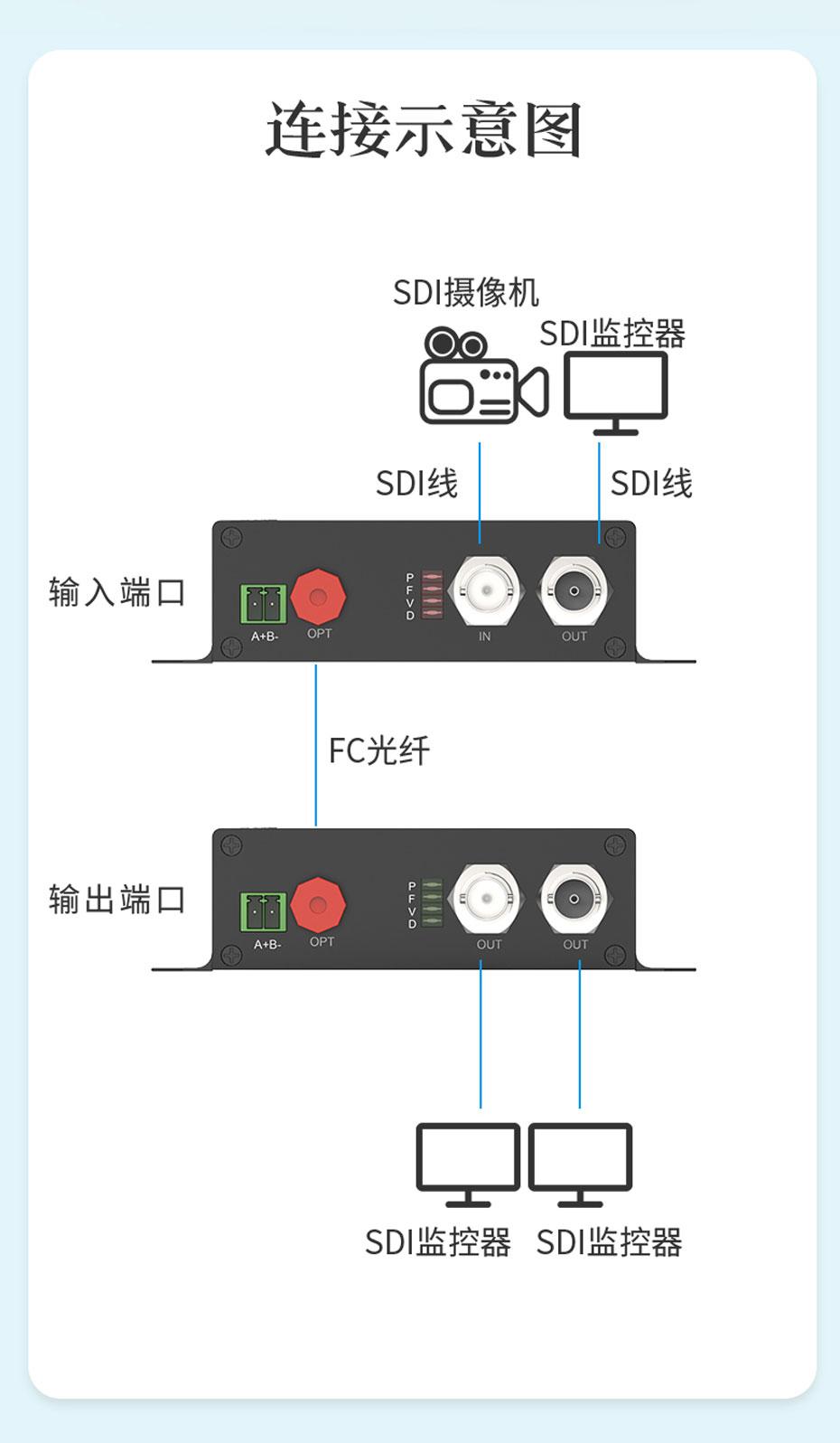 工程专供20千米SDI视频光端机SDF01连接使用示意图