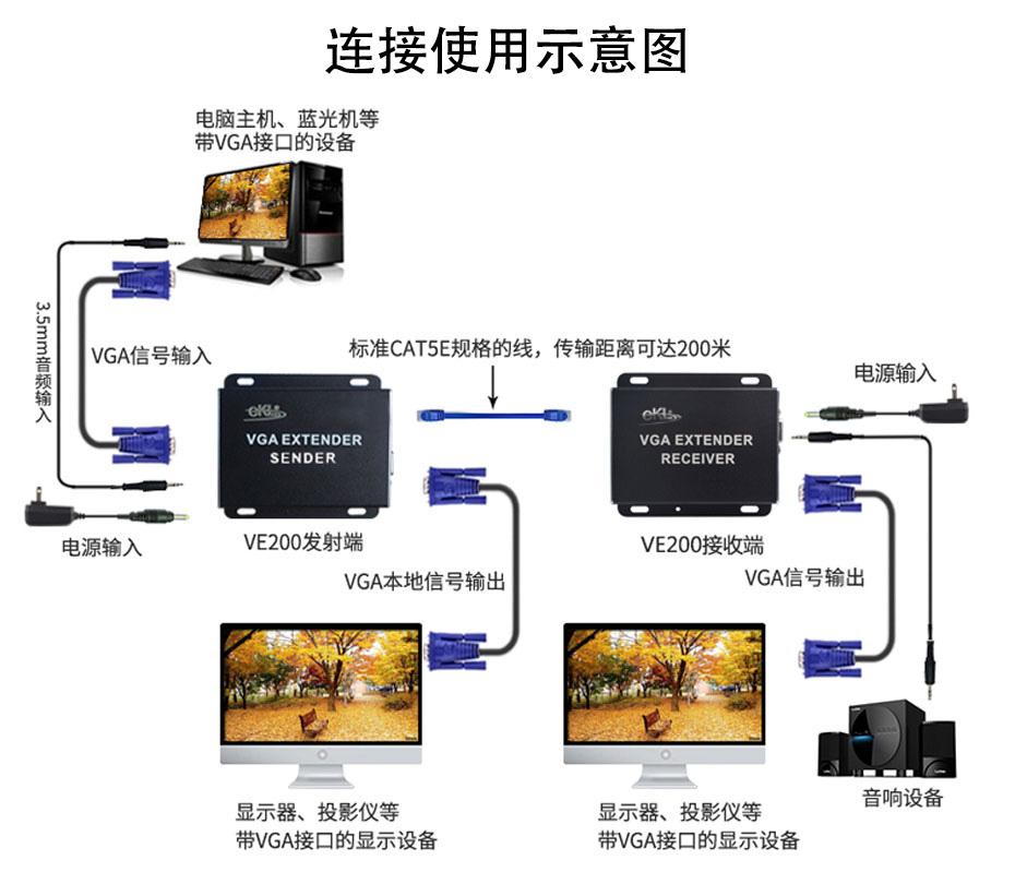 200米VGA网络延长器VE200连接使用实物图