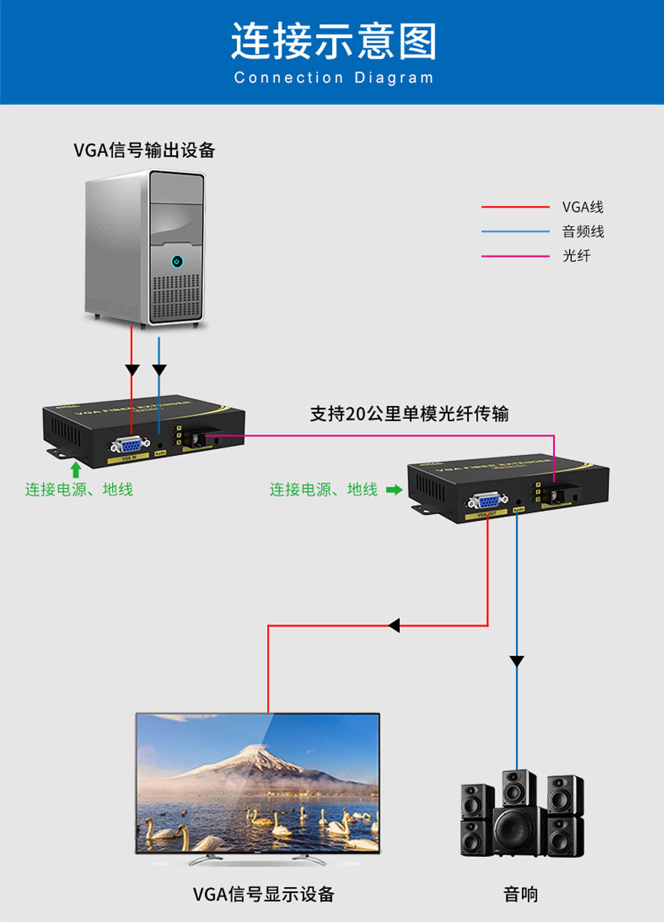 20千米VGA光端机VF200连接使用示意图