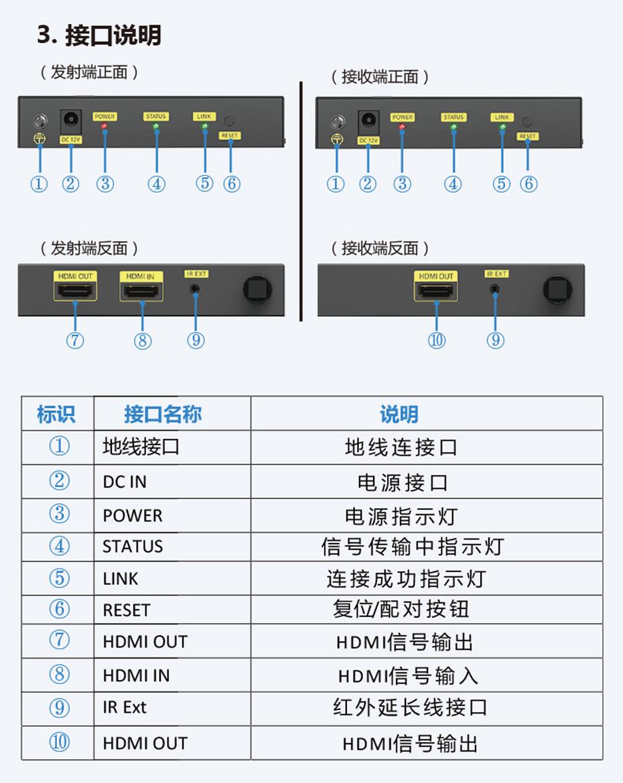 100米HDMI无线延长器WE100接口说明