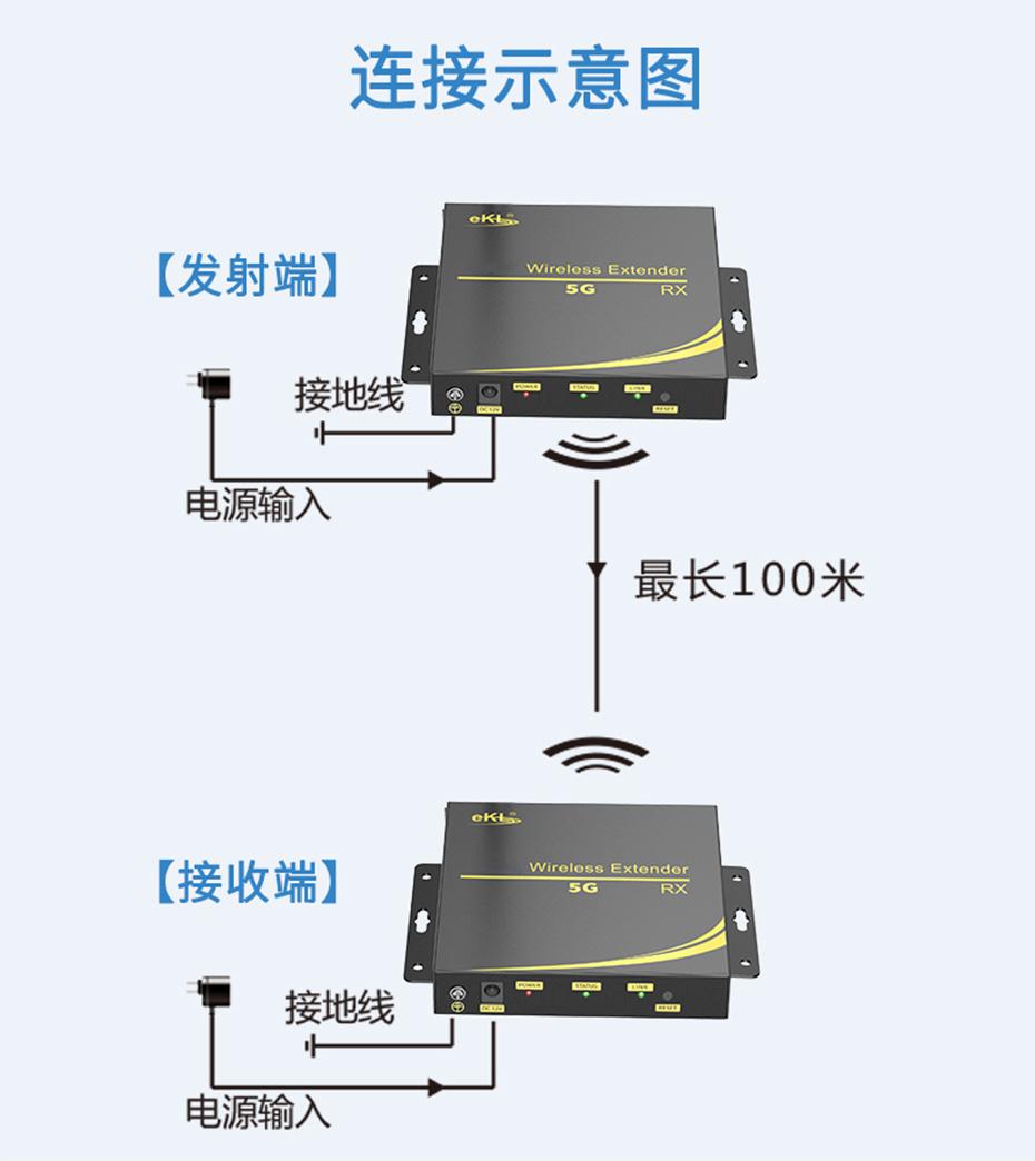 100米HDMI无线延长器WE100 1对1 连接使用示意图1