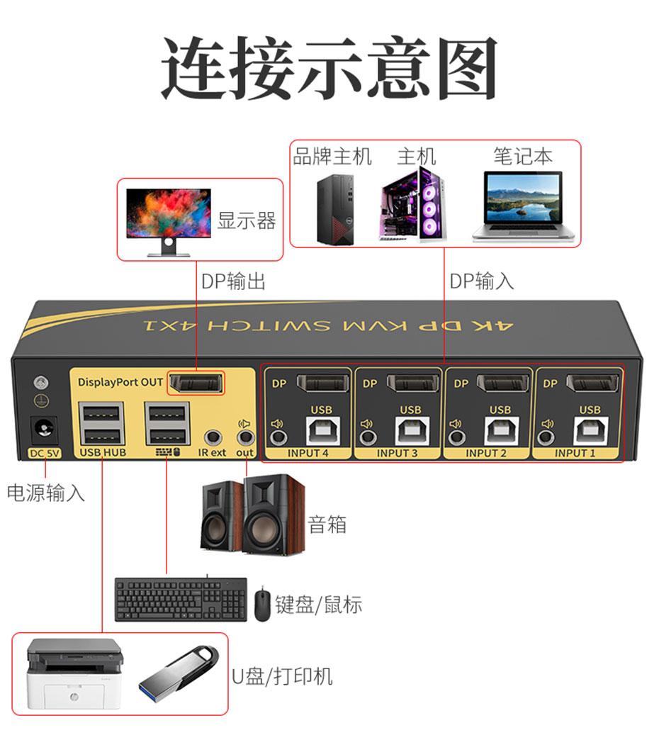 DP KVM切换器4进1出41DP连接使用示意图