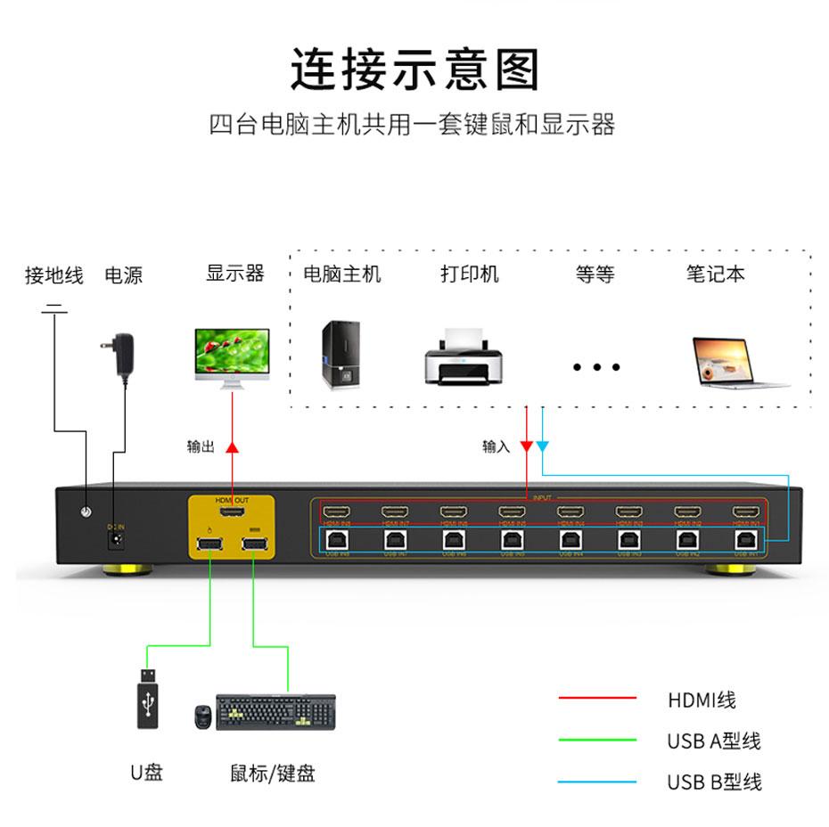 8口HDMI KVM切换器81HK连接使用示意图
