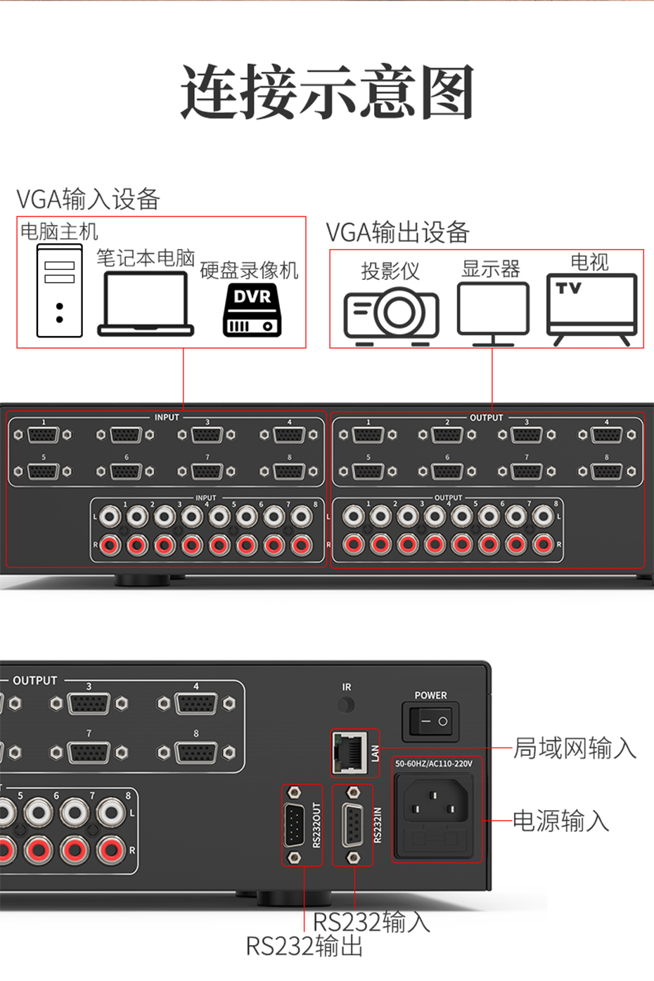 VGA矩阵拼接屏控制器8进8出V818A连接使用示意图