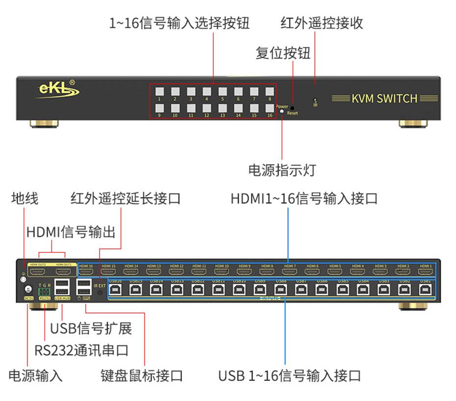 16口HDMI2.0 KVM切换器161HK接口介绍