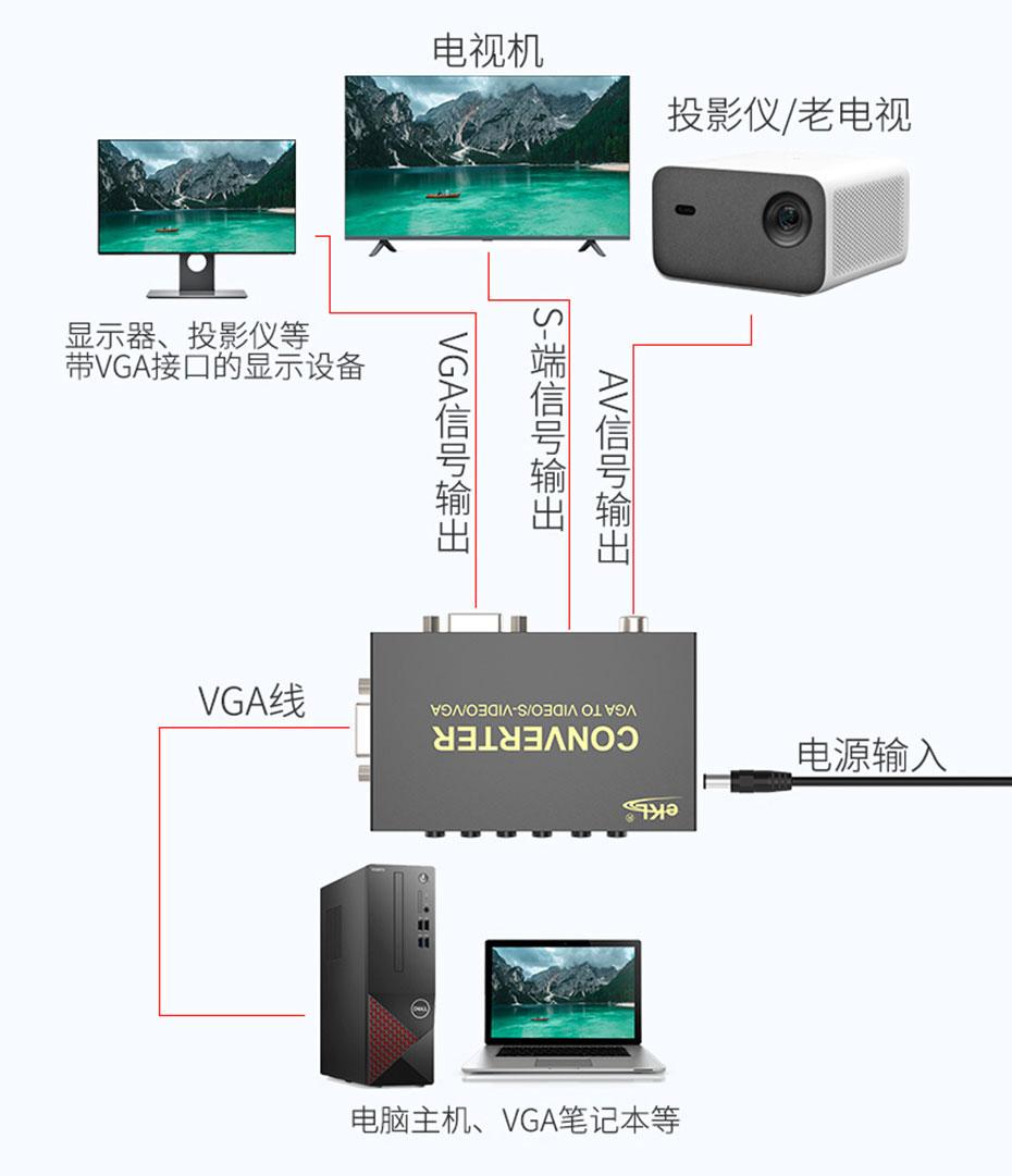 VGA转S-Video/AV转换器1801连接使用示意图
