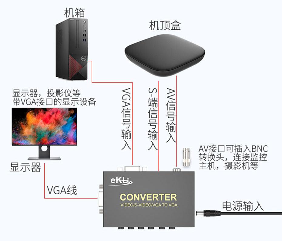 AV/S-Video转VGA转换器1802连接使用示意图