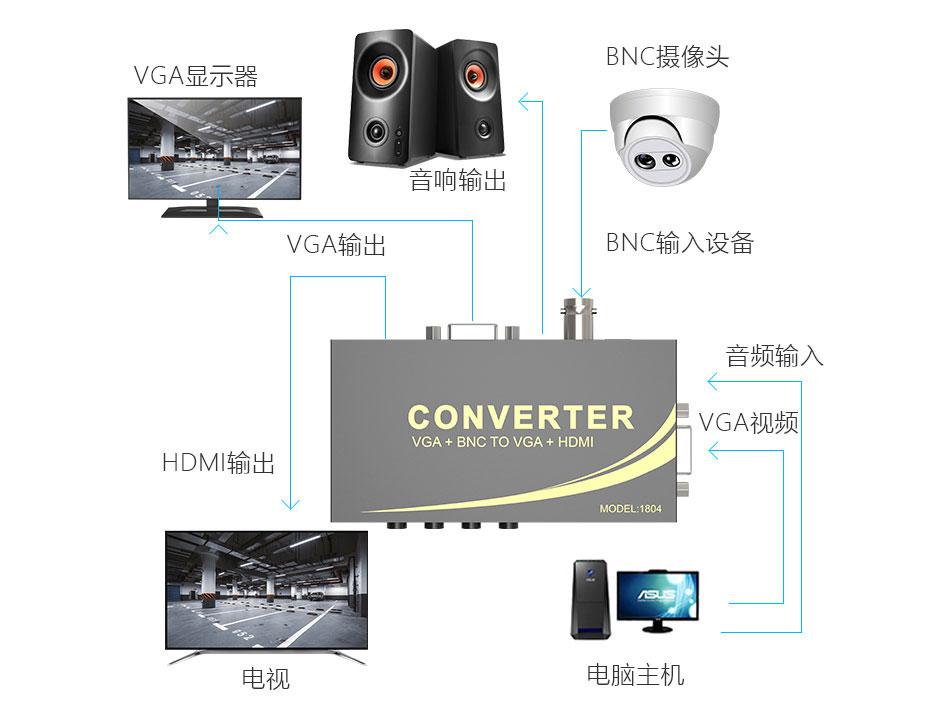 VGA/BNC转HDMI转换器1804连接使用示意图