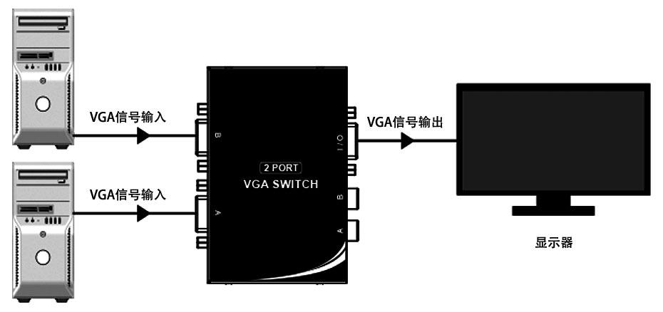 VGA切换器2进1出201V连接使用示意图