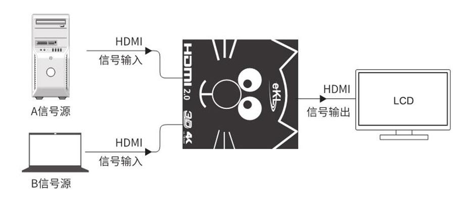 HDMI切换分配器2H二进一出切换模式