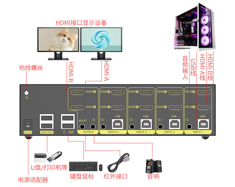 4口HDM KVM切换器412HK连接使用示意图