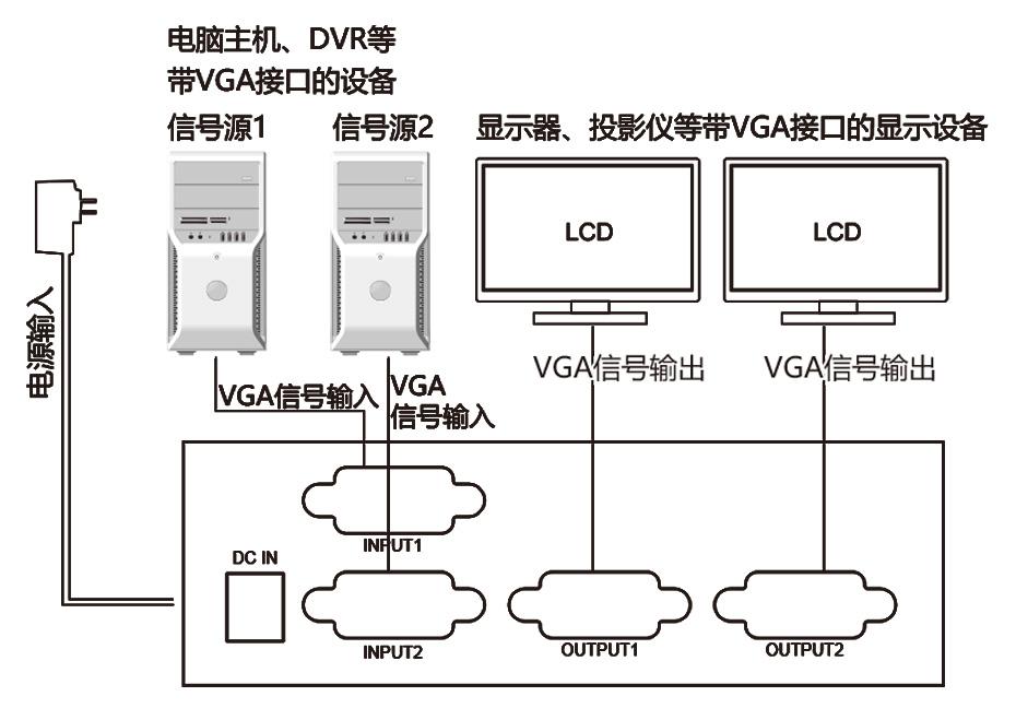 VGA切换分配器连接使用示意图