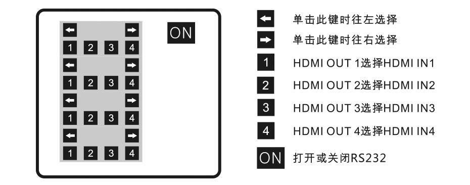 HDMI矩阵4进4出414H遥控器面板按键