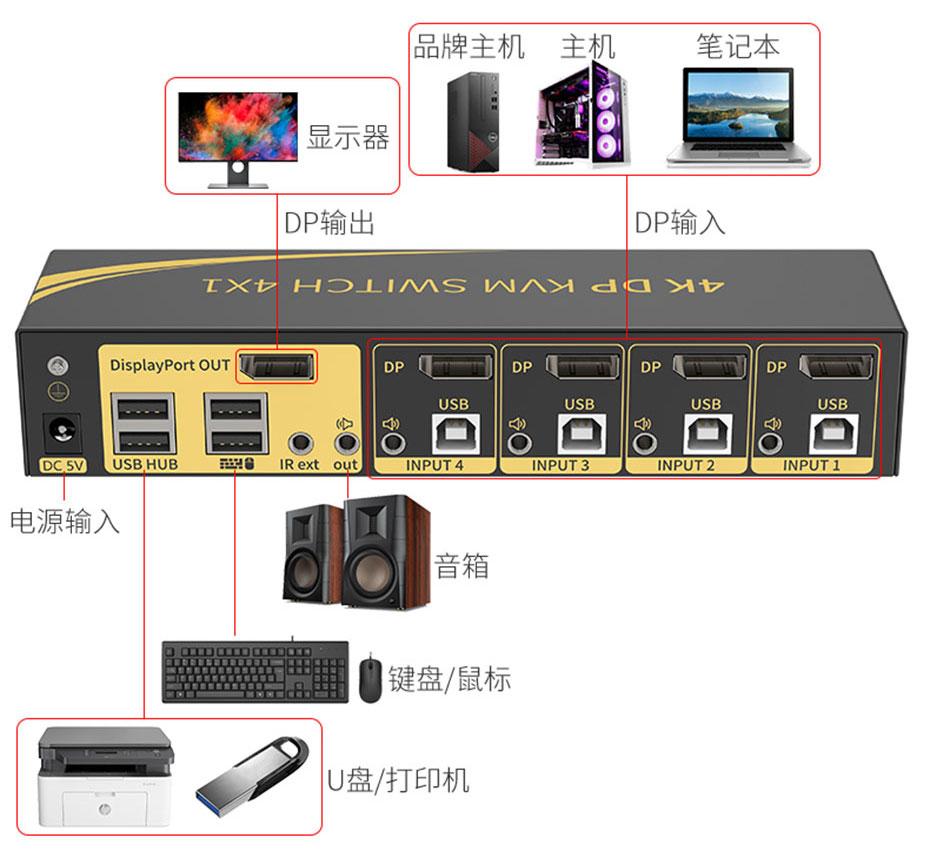 DP KVM切换器41DP连接使用示意图