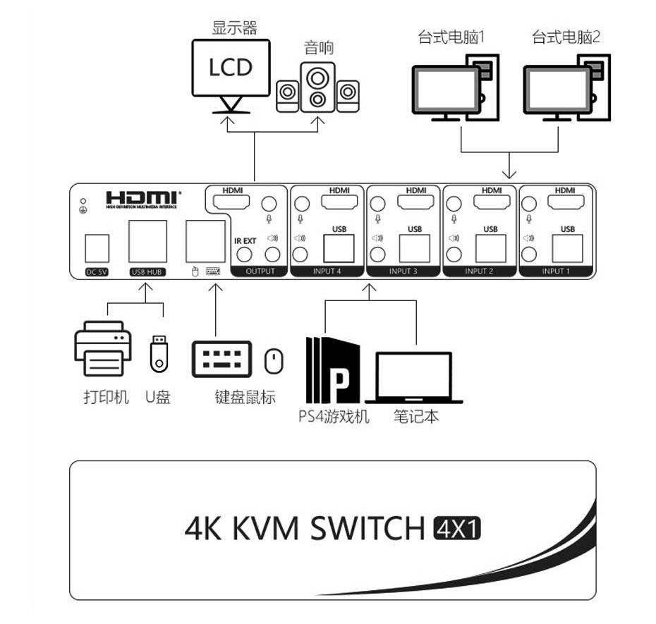 KVM切换器连接使用示意图