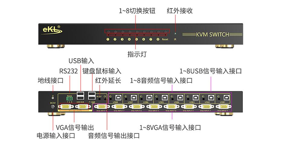 VGA KVM切换器八进二出81U实物接口说明图