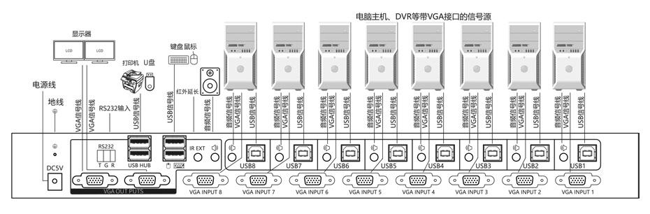 VGA KVM切换器八进二出81U连接使用示意图