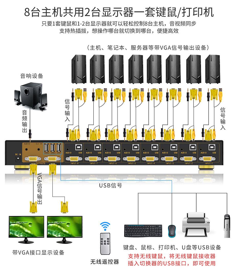 KVM USB打印机共享器81UA 8台电脑共用2台显示器+1套键鼠+1台打印机连接使用示意图
