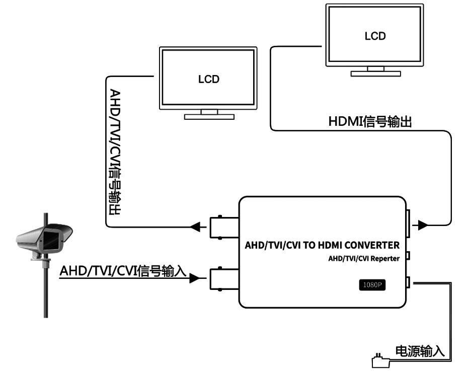 AHD/TVI/CVI转HDMI转换器AHD使用连接示意图