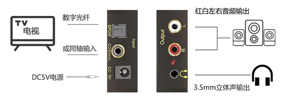 数字音频转模拟音频转换器DAN连接使用示意图