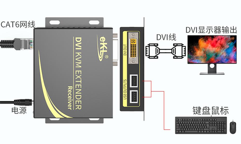 100米DVI KVM单网线延长器DCK100接收端连接使用示意图