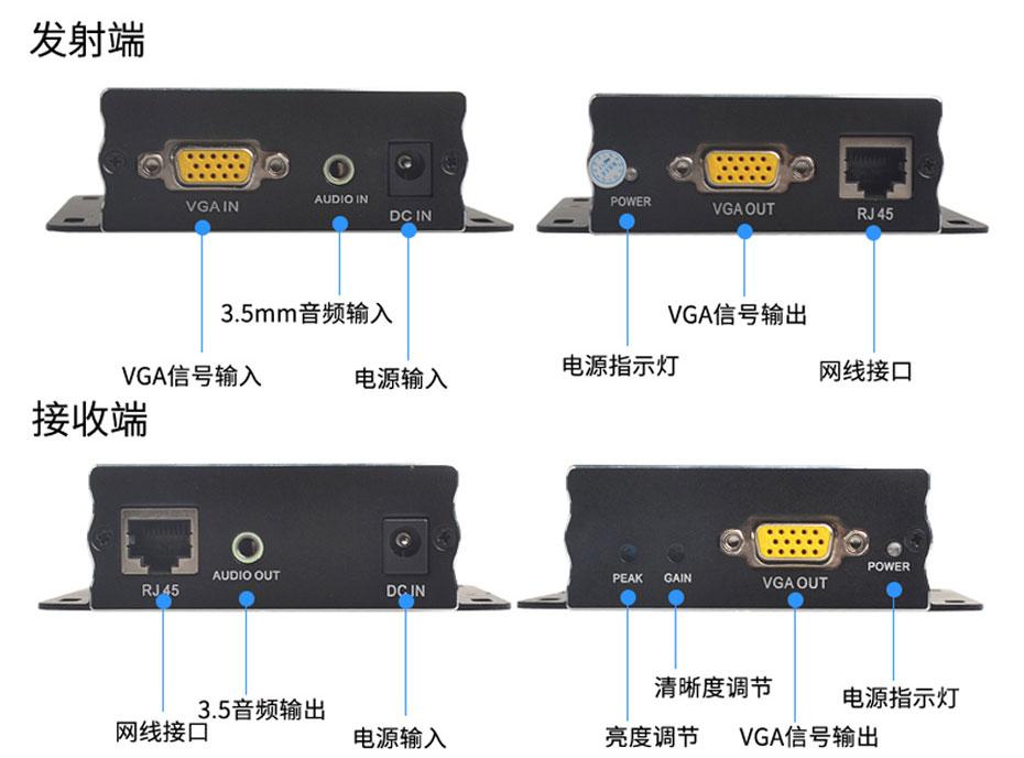 延长器的基本组成与发射端、接收端接口说明