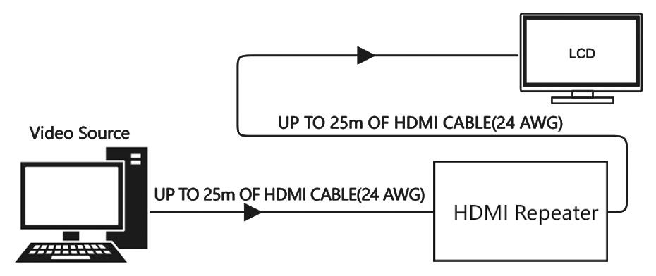无源HDMI延长器HA02连接使用示意图
