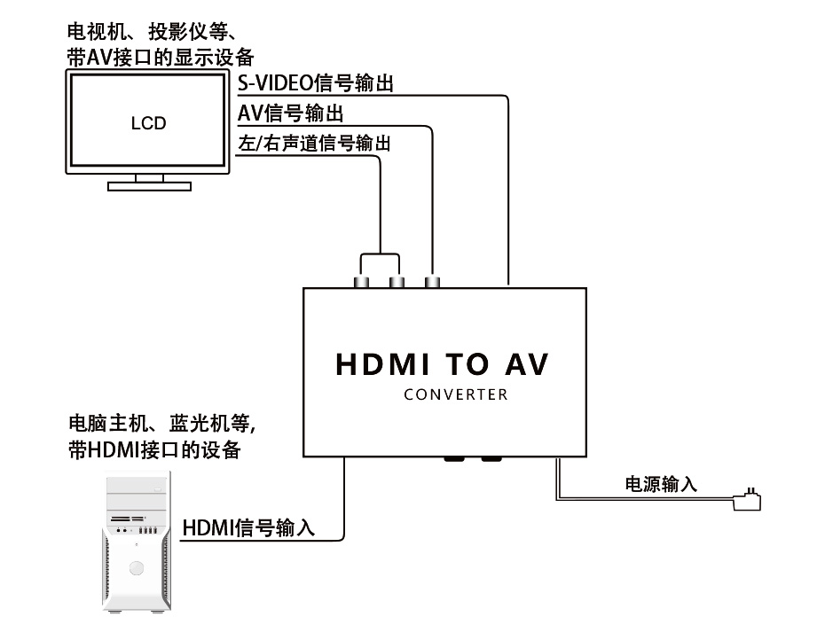 HDMI转AV/S-Video转换器HAV连接示意图