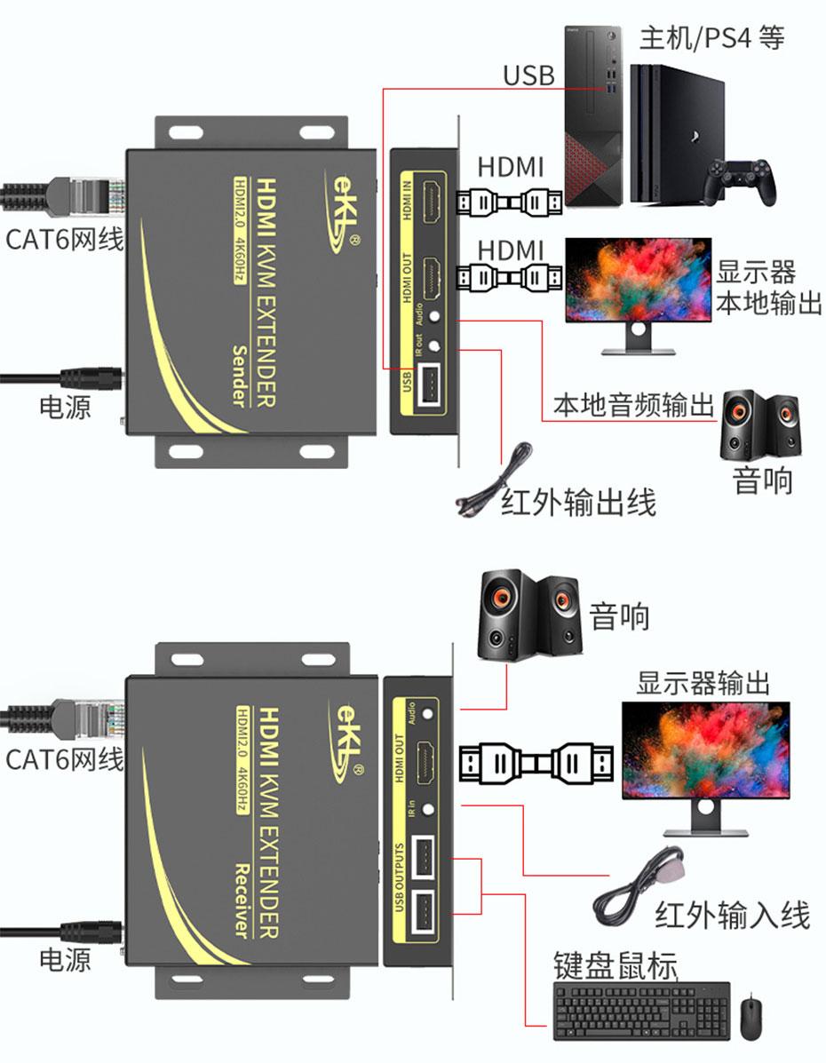 60米HDMI2.0单网线延长器HCK100连接使用示意图