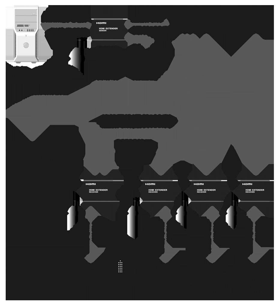 HDMI单网线延长器HE120一对多连接示意图