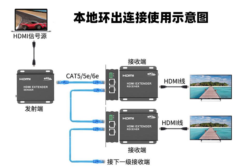 HDMI单网线延长器HE150/HE150R本地环出连接使用示意图