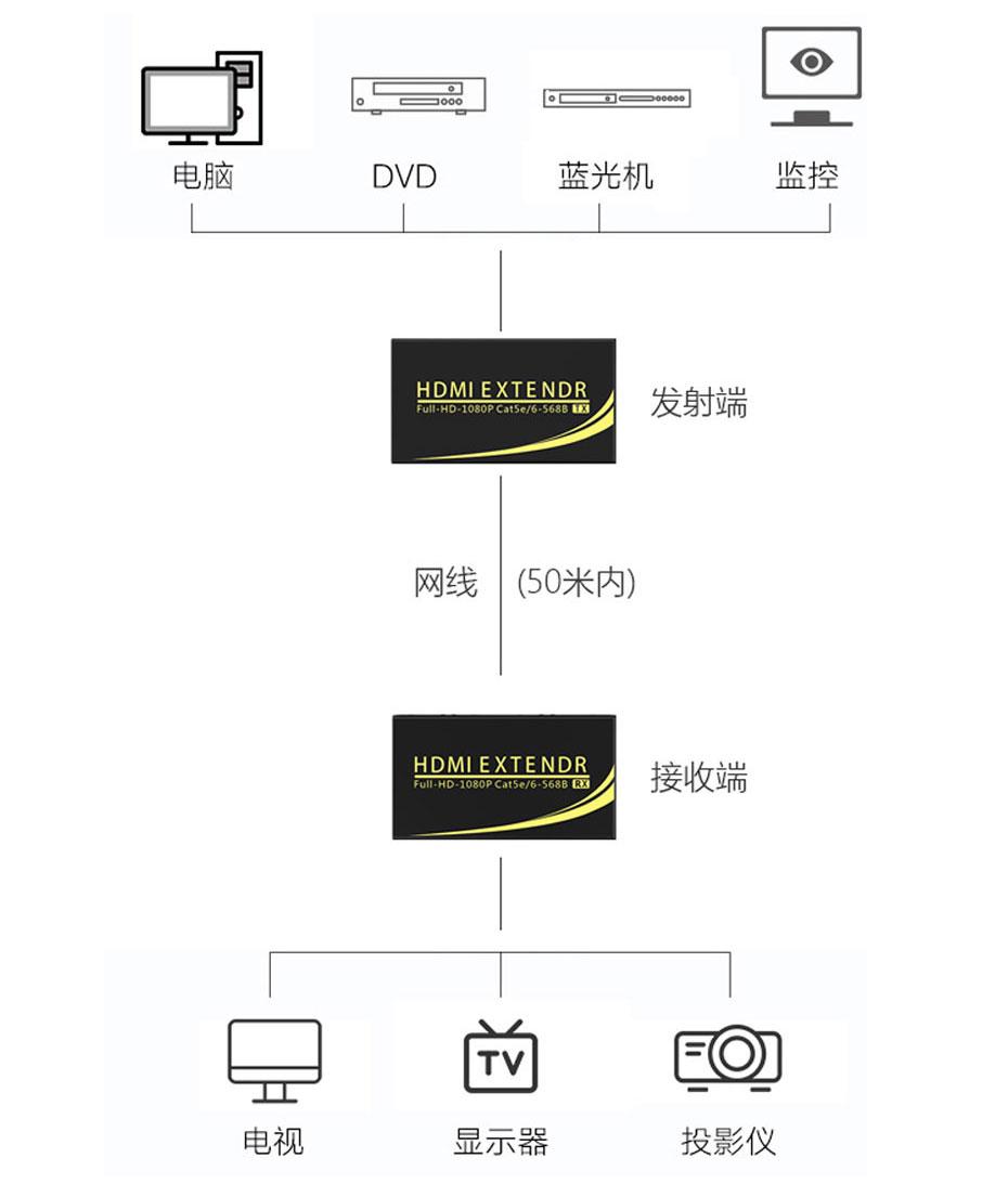 50米HDMI延长器连接方法
