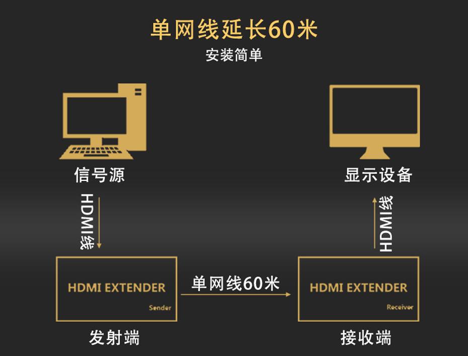 单网线HDMI延长器HE60连接使用示意图