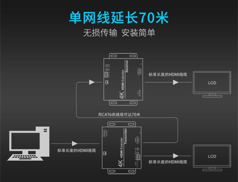70米HDMI单网线延长器HE70连接使用示意图