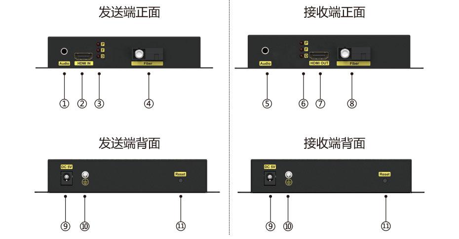 HDMI光纤延长器HF200接口图