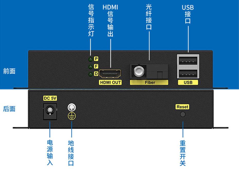 光纤延长器接收端接口介绍