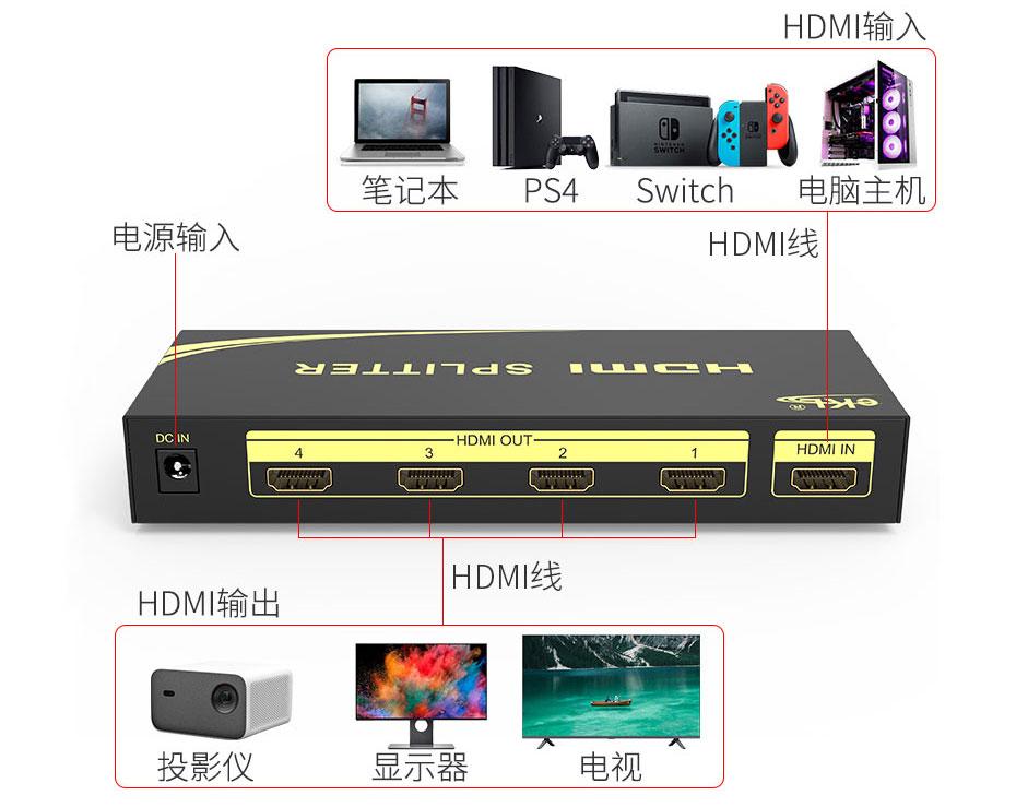 视频分配器连接使用示意图-以4口HDMI分配器HS104为例