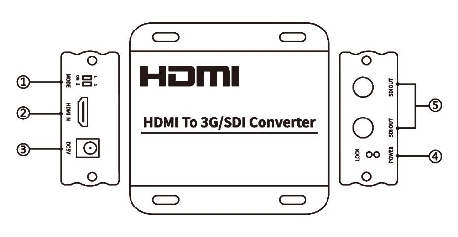 HDMI转SDI转换器接口