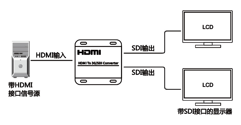 HDMI转SDI转换器连接示意图